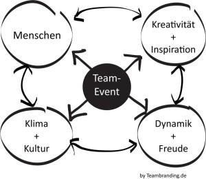 Kunst-Event-Teambuilding-Bendull-Konzept